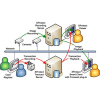 Milestone XProtect Transact, Base Server (incl. 1 Connection), XPTBS