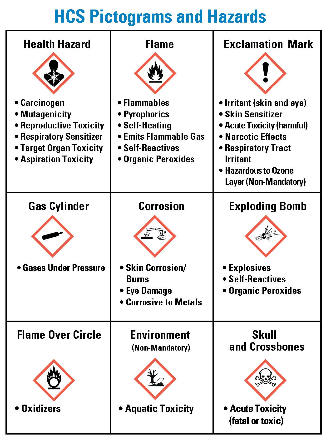 A Visual Guide To Hazcom Pictograms Chemical Labels And