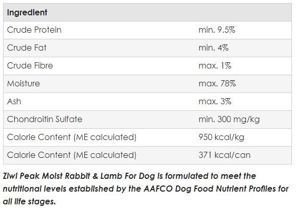 moist-rabbit-lamb-analysis.jpg