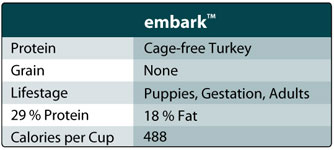 Honest Kitchen Embark Chart