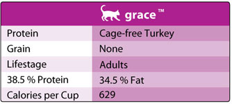 Honest Kitchen Grace Chart