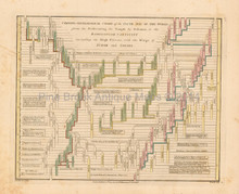 Antique Chart Of Fifth Age Of World Wilkinson 1815