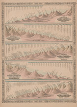 Comparative Mountains Rivers Antique Map Johnson 1865