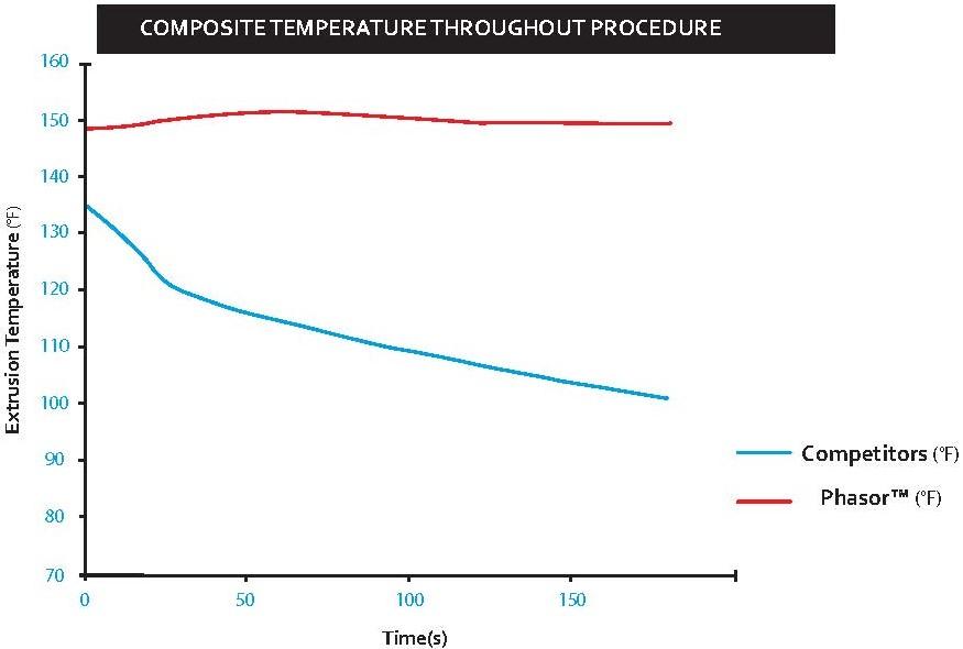 Composite Temperature Throughout Procedure