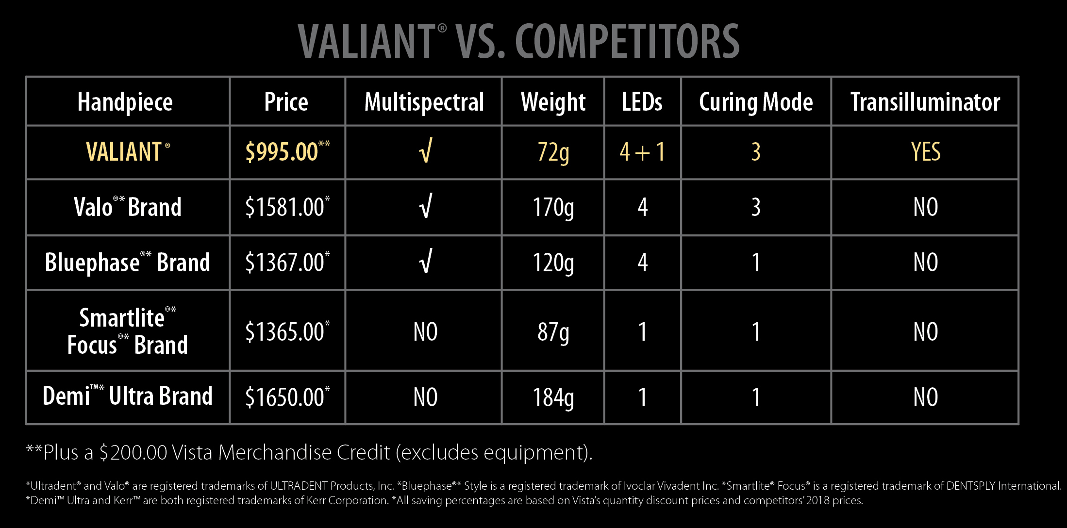 Valiant-Curing-Light-Chart-Vista-Dental