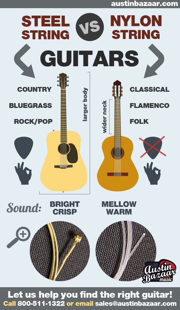 Steel Strings Vs Nylon Strings Acoustic Guitars For Beginners