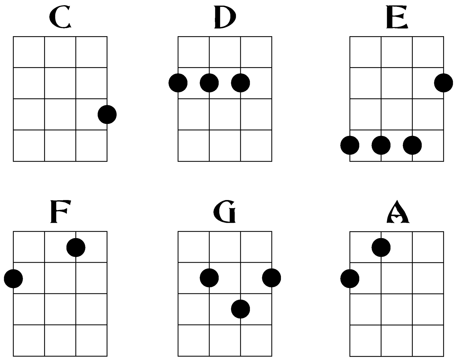 Witty image throughout printable ukulele chord chart