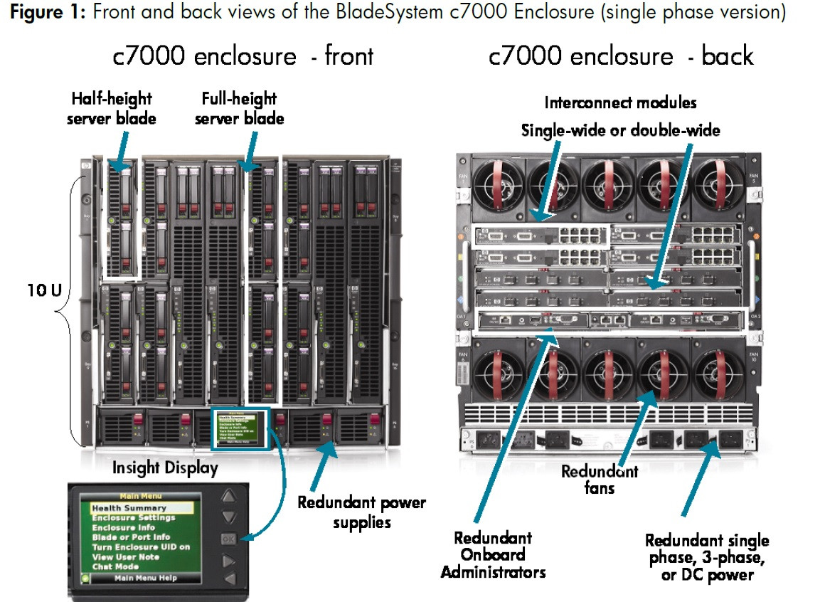 Hp Bladesystem Blc7000 Blade Enclosure 16 X Bl460c G6