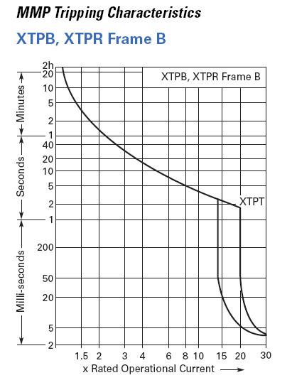 EATON XTPR001BC1 Manual Motor Starter / Motor Starter