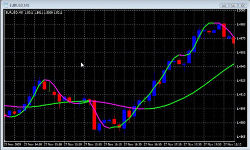 Forex charting packages