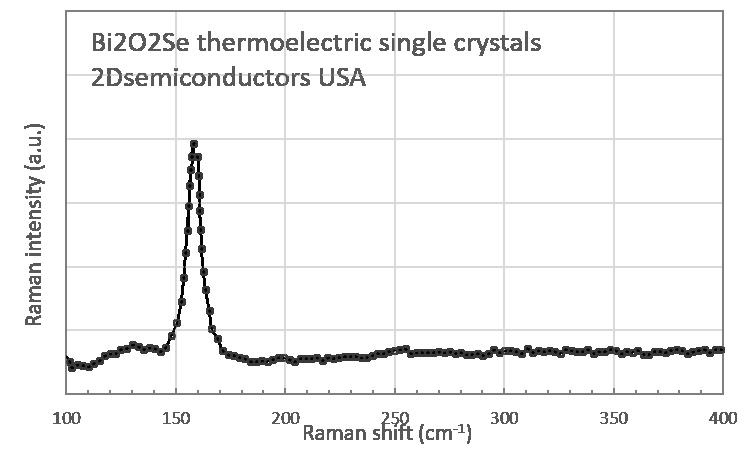 bi2o2se-raman-spectrum.png