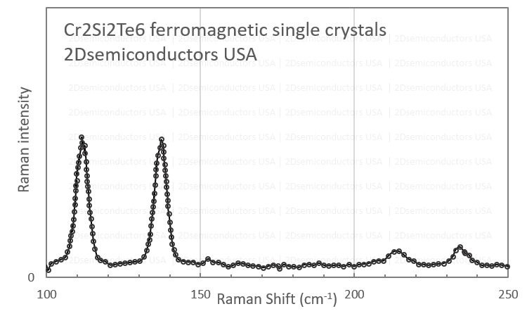 cr2si2te6-raman-spectrum.png