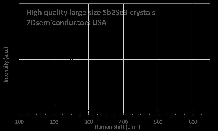 sb2se3-raman-spectrum.png