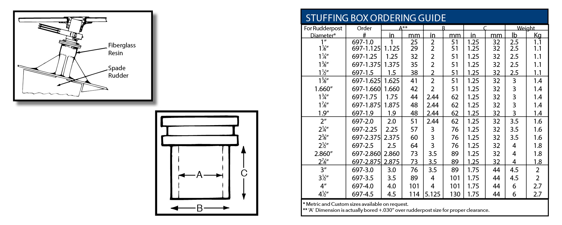 Rudder Post Stuffing Box/Bearing Ordering Guide