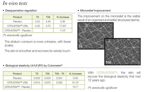 Citrustem Invitro Tests Continued