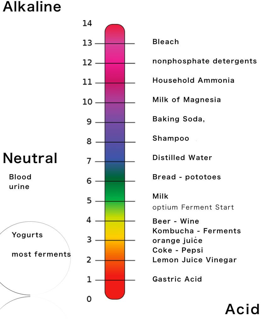 pH Chart 1-14