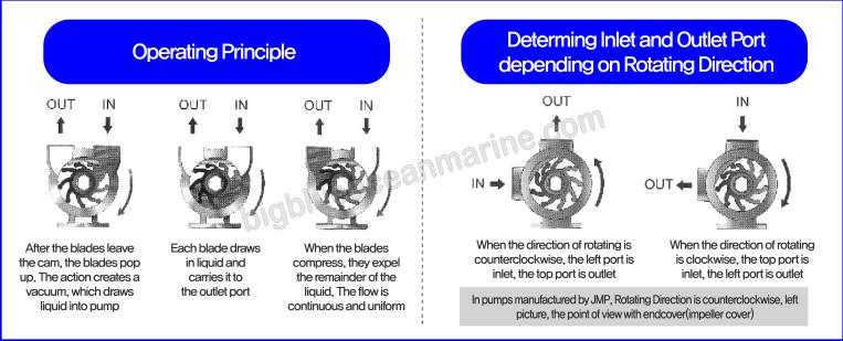 volvo penta impeller flow diagram  volvo  auto parts