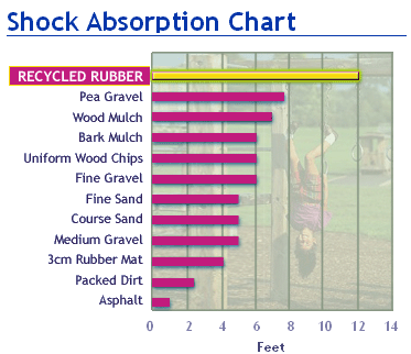 Shock Absorbsion Chart