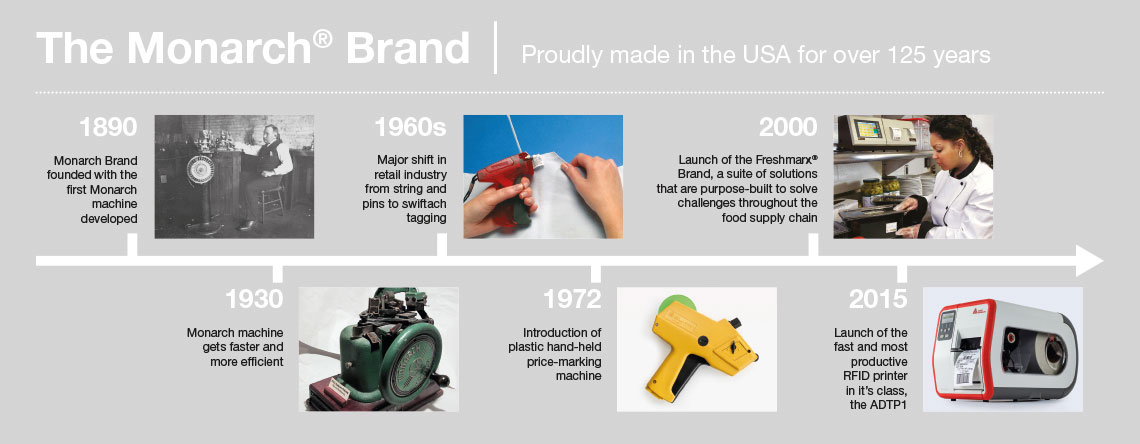 Timeline history of the Monarch Brand