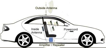 Car Signal Booster Diagram