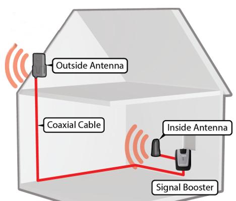 Desktop Cellular Repeater System