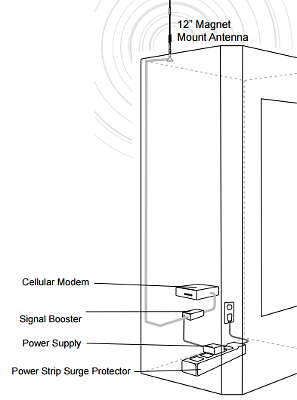 Direct Connect Cellular Amplifier Diagram