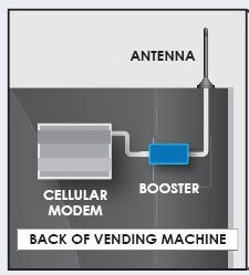 Image of Signal 3G Booster in Vending Machine