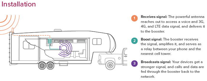 Picture Of Drive 4gx RV Install Diagram