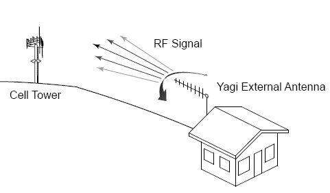 Building cellular repeater system installation guide for Installation antenne wifi exterieur