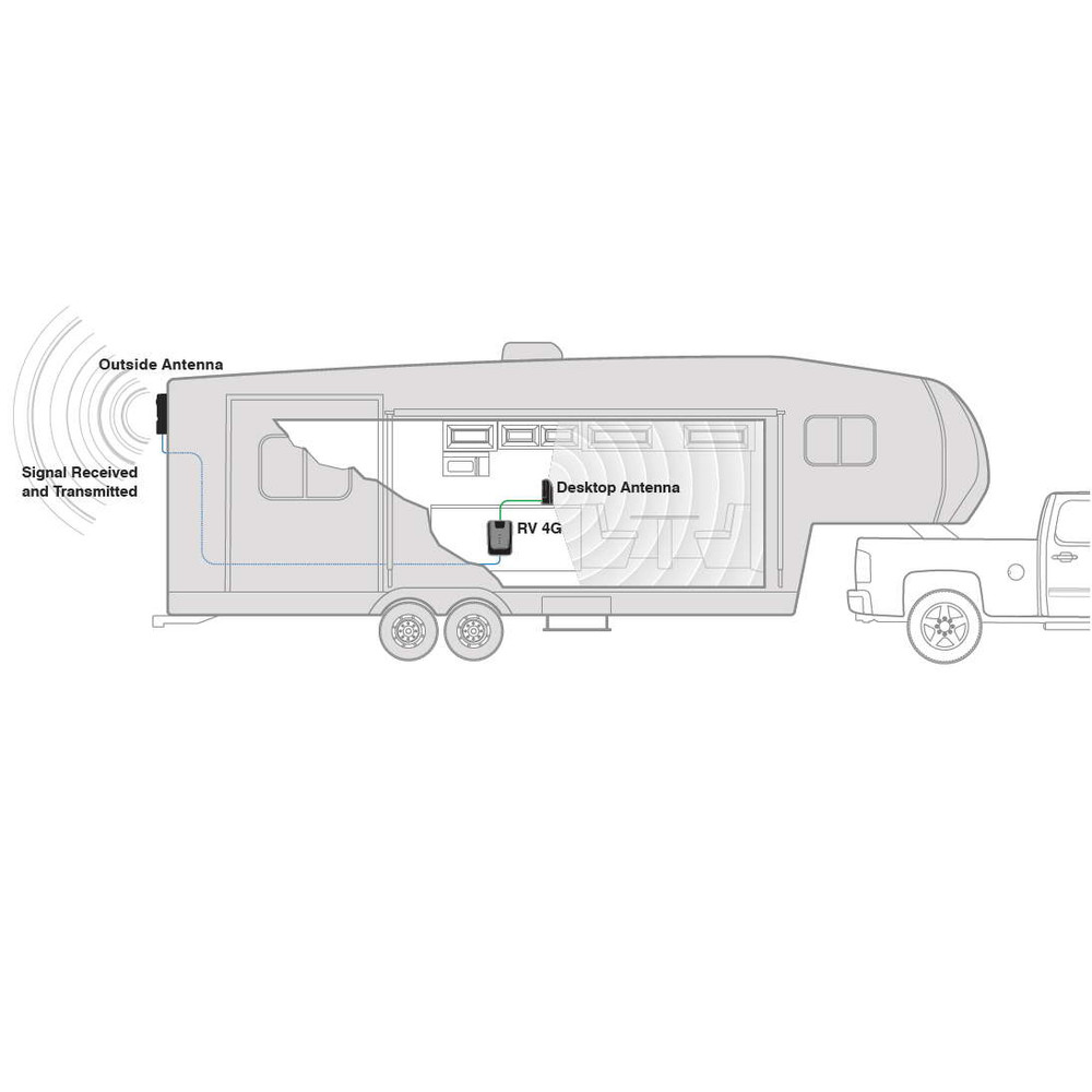 weBoost RV 4G Install Diagram