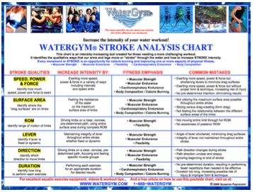 WaterGymR Stroke Analysis Chart