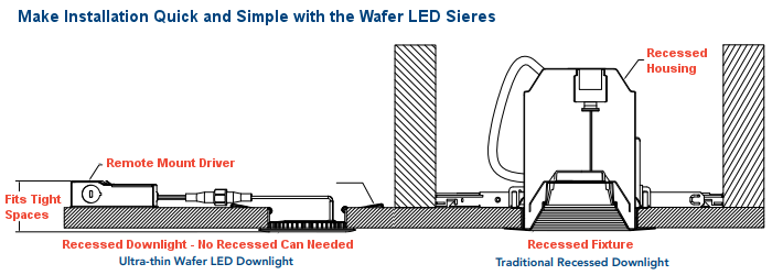 wf series vs traditional?t\=1523303771 lithonia wiring diagram for led lights acuity lithonia wiring