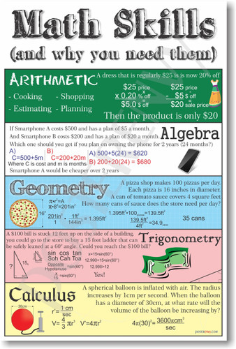 Math Skills - Algebra, Arithmatic, Geometry, Trigonometry & Calculus - Mathematics Classroom Poster
