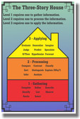 Three Story Houses - Gather, Process & Apply Information - Classroom Motivational Poster