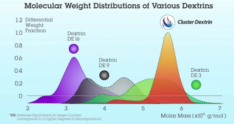 Molecular Weight Distributions of Various Dextrins