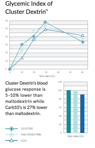 Molecular Weight Distributions of Various Dextrins