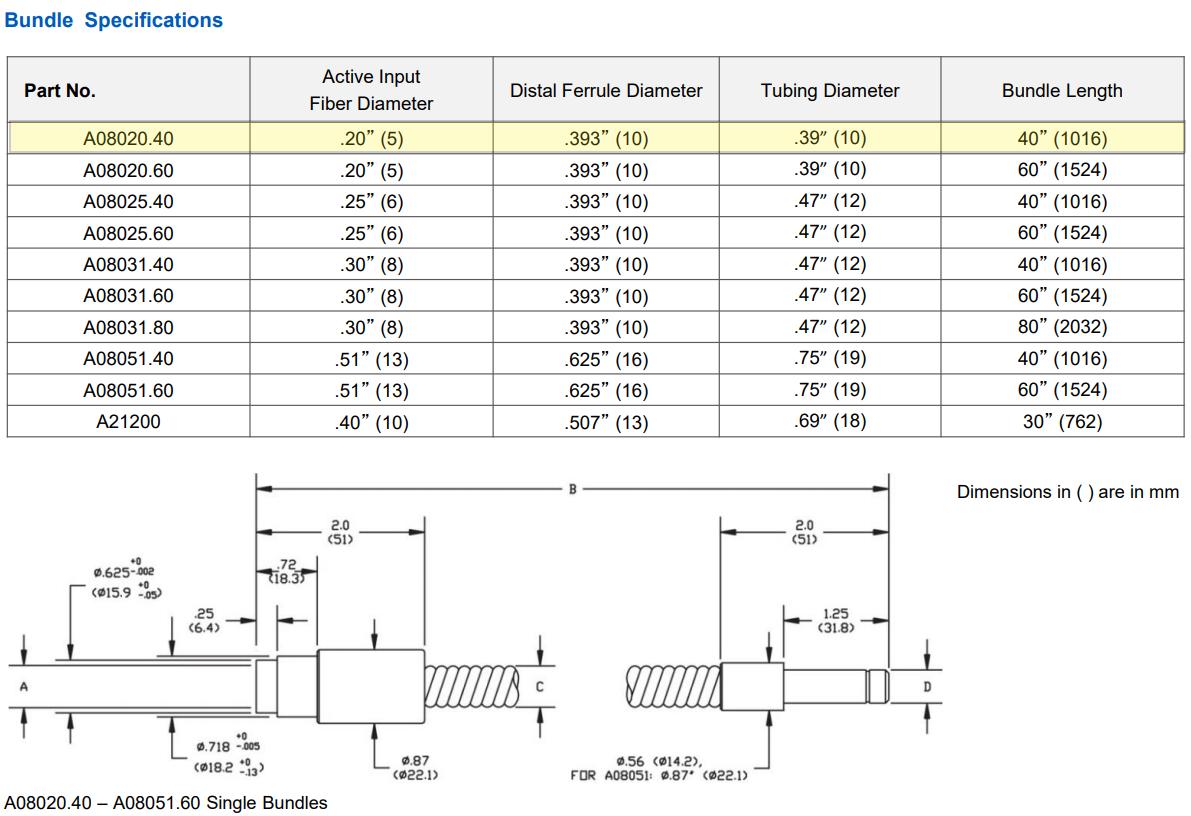a08020.40-chart-spec.png