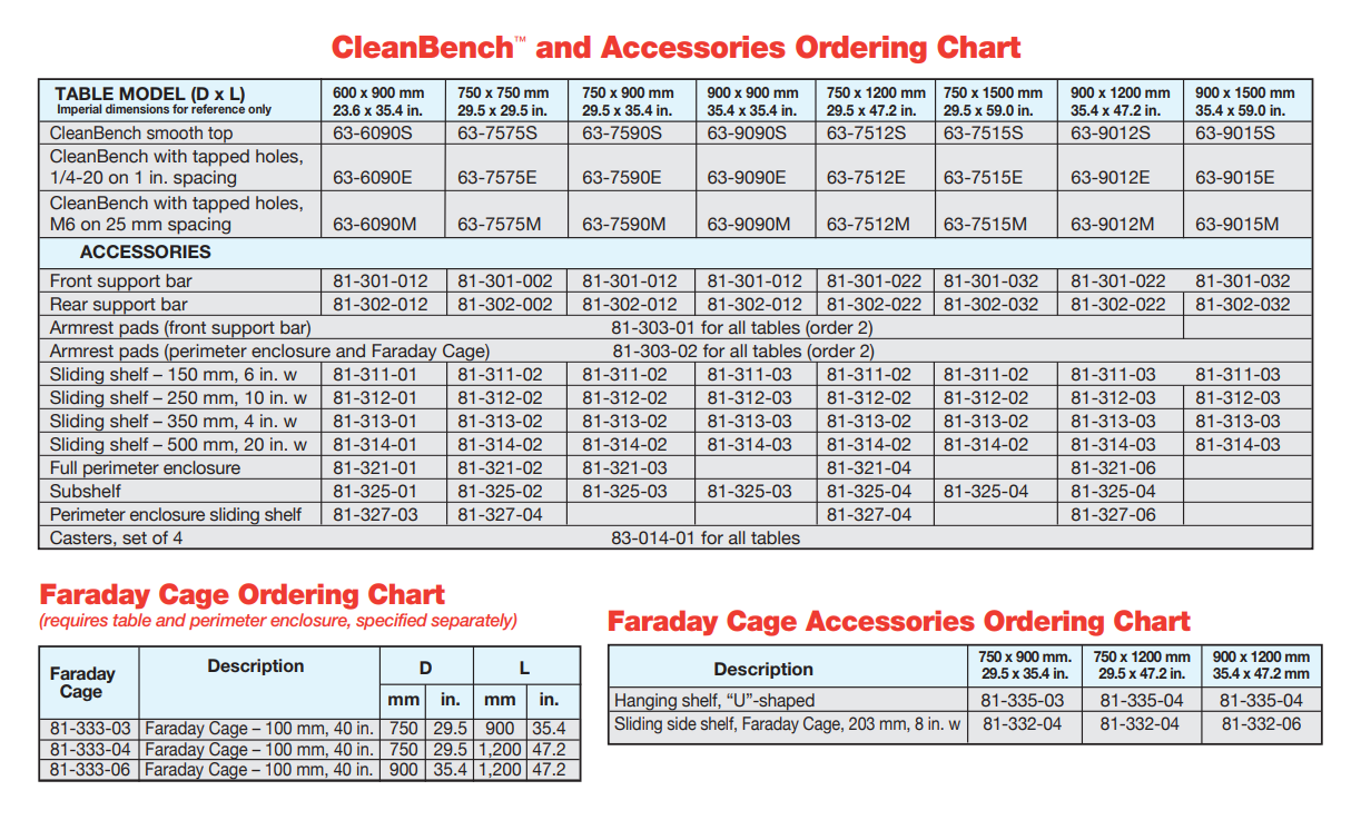 cleanbench-ordering-chart.png