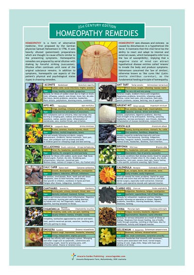 Homeopathy Remedies Information Resource Chart For