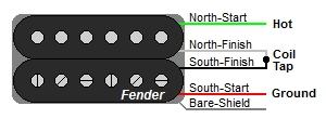 guitar humbucker wire color codes guitar wirirng diagrams rh guitarelectronics com fender pickups wiring diagram fender humbucker wiring colors
