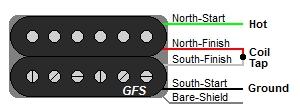 GFS 4-Wire Humbucker Wire Color Codes