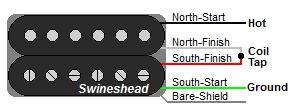 Swineshead 4-Wire Humbucker Color Codes