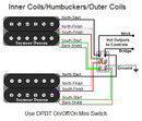 Inner Coils/Humbuckers/Outer Coils