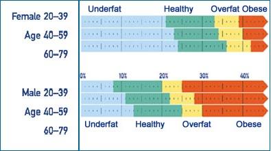 tanita-bc545-healthy-body-fat-chart.png