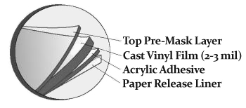 VINYL PRE-MASK LAYER Information About Wet Installation Vinyl Films