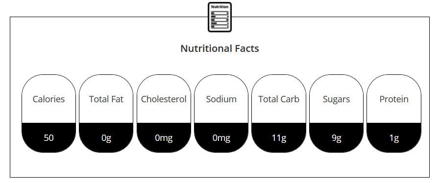 CBD Froggies Nutrition Facts