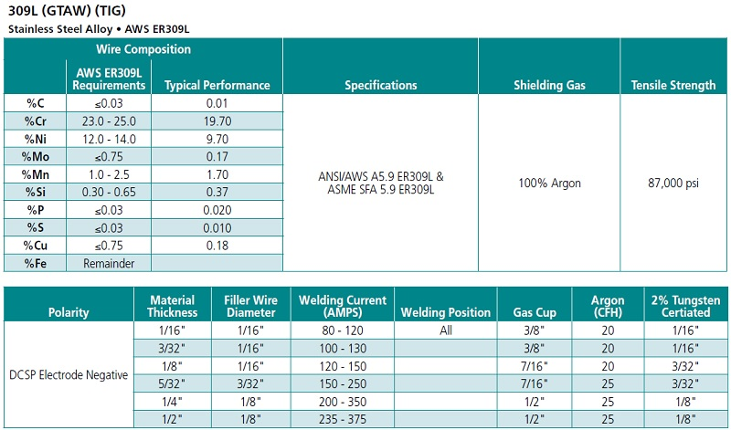 Mig Wire Size For 316 Steel - WIRE Center •