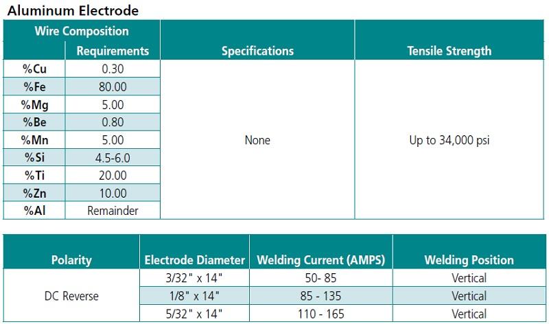 MATHESON Select MS6000 Aluminum Electrode - 1 lb box - Choose ...