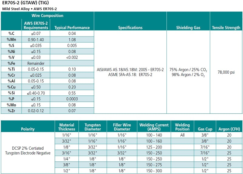 MATHESON Select ER70S-2 for Mild Steel (GTAW) (TIG) - Choose Box ...