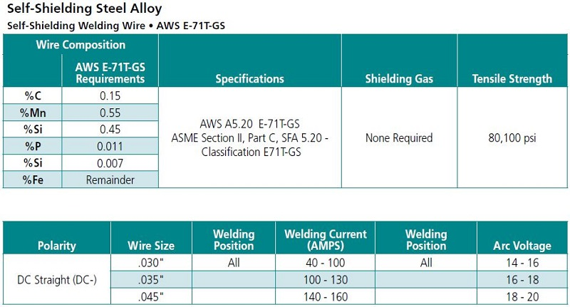 MATHESON Select E71T-GS Self-Shielding Alloy - Choose Spool Weight ...